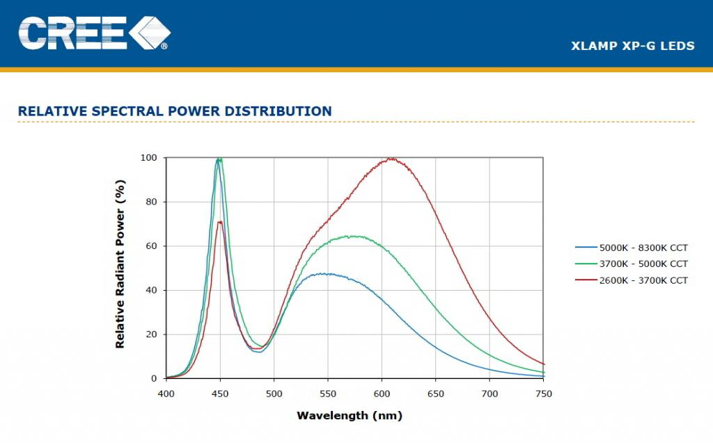 Click image for larger version  Name:CREE XM-G Spectral power dist.jpg Views:84 Size:50.7 KB ID:30612