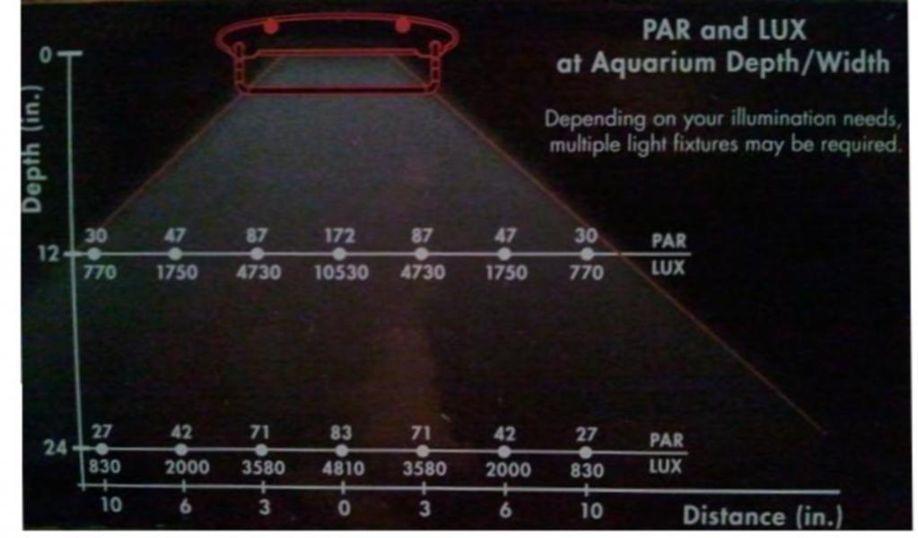 Click image for larger version  Name:Marineland Plant LED PAR.jpg Views:449 Size:51.1 KB ID:118010